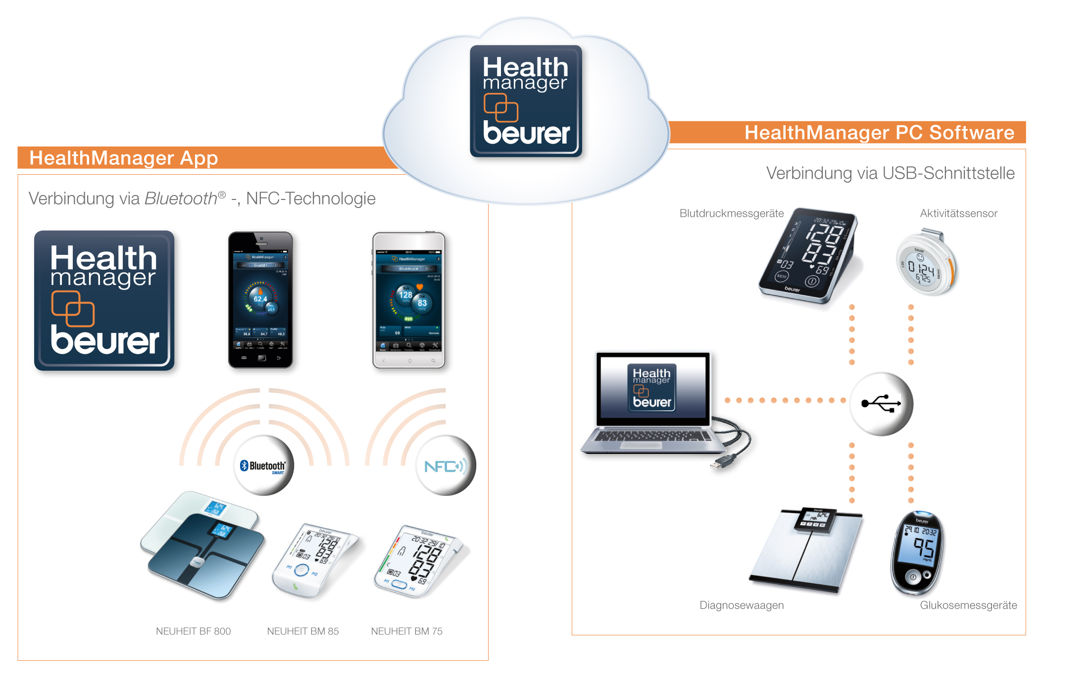 HealthManager-Cloud.jpg